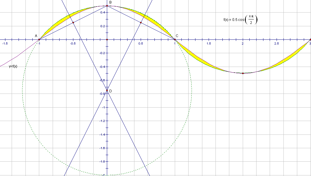 circumsinusoidal region short version