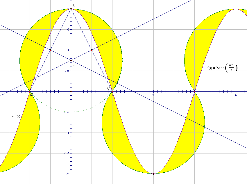 circumsinusoidal region tall version