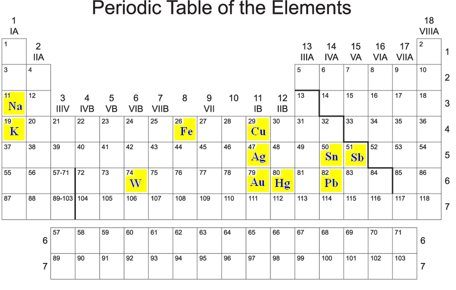 The Eleven Oddball Symbols On The Periodic Table Of The Elements