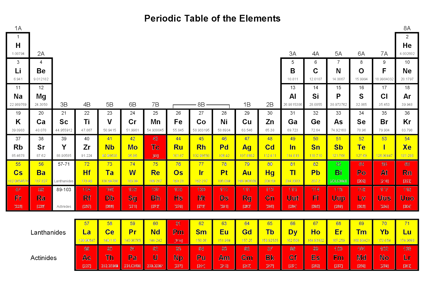 The destabilized element bismuth plus others which may join it periodictable urtaz