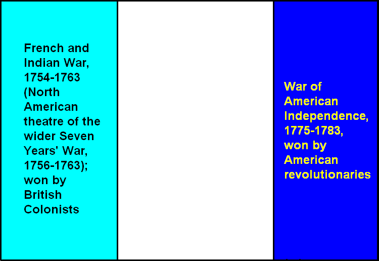 A Timeline of the Major Wars of the United States of America, in Our