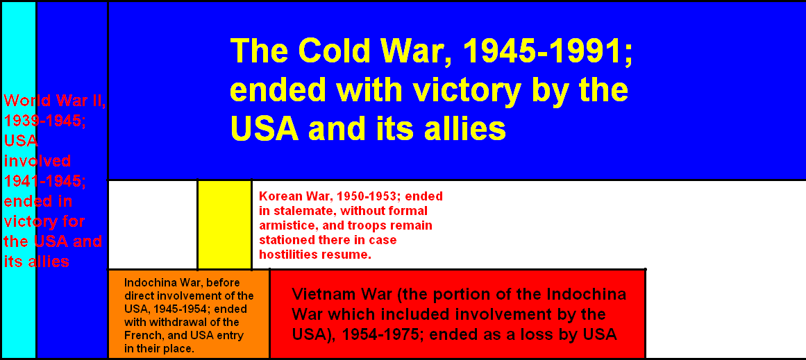 An overview of the history of the united states involvement in the cold war
