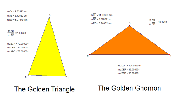golden triangles