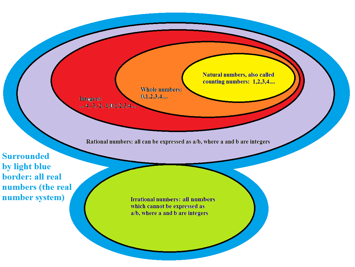 A venn diagram of the real number system robertlovespi real number system ccuart Choice Image