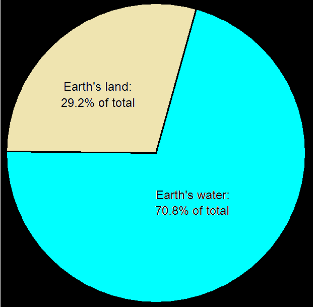 Earths oceans and continents relative surface areas analyzed land and water ccuart Choice Image