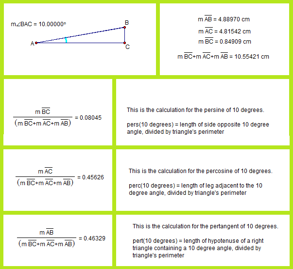 pertrig functions