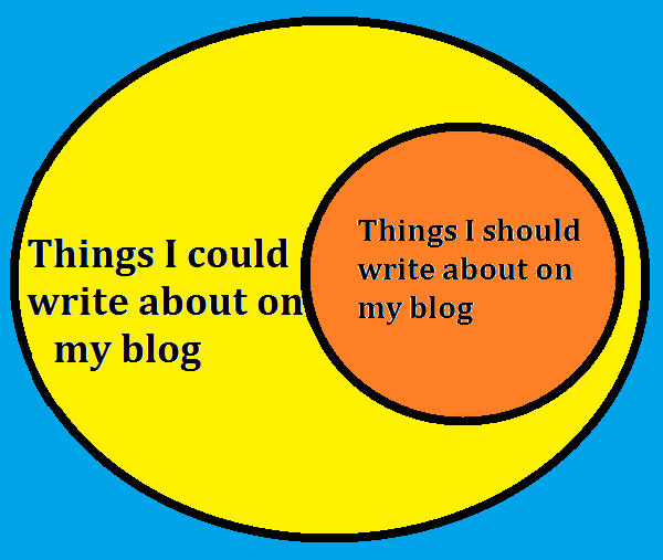 venn diagram about blogging