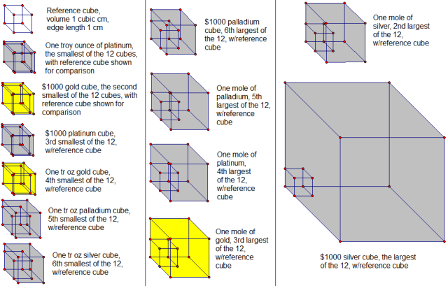 dozen cubes