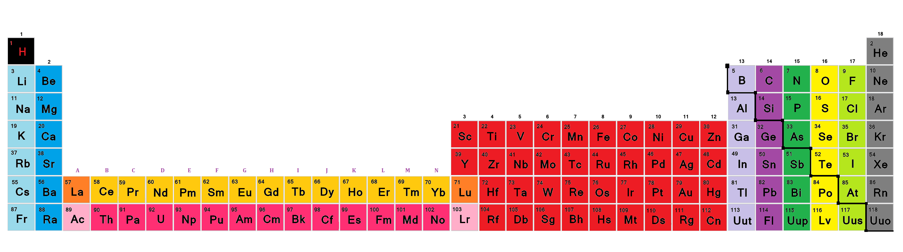 A tour of the periodic table of the elements part 1 periodic table of elements 1st one with alkali metal and such gamestrikefo Choice Image