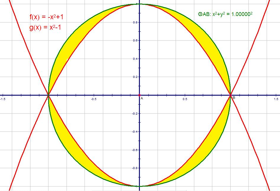 circumparabolic regions