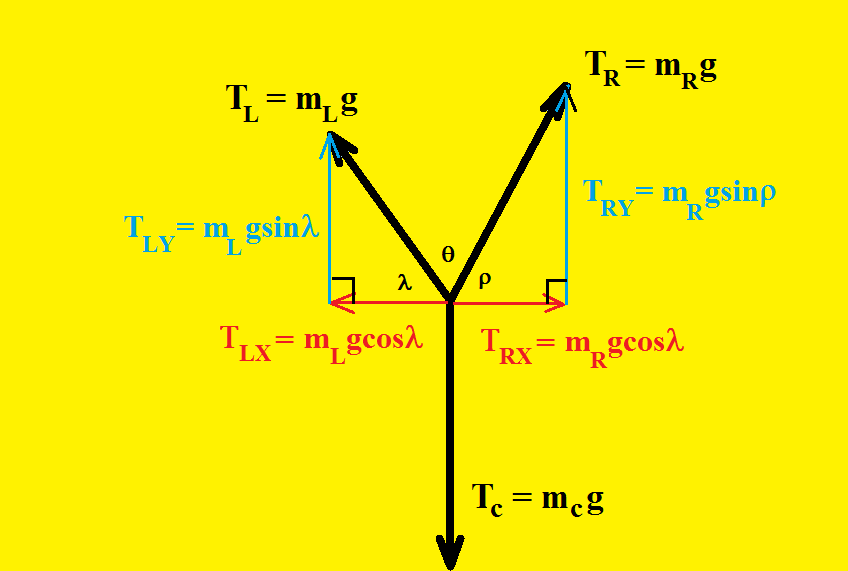 An Asymmetrical Static Equilibrium Physics Problem Involving Pulleys