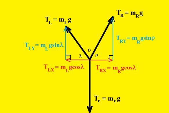 static equilibrium pulley setup force diagram