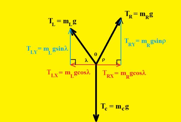 static equilibrium pulley setup force diagram