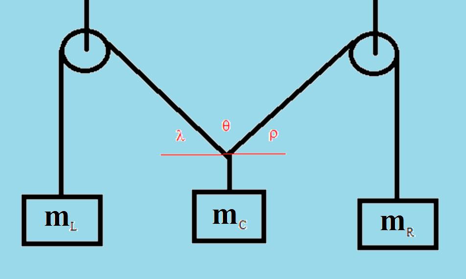 static equilibrium pulley setup
