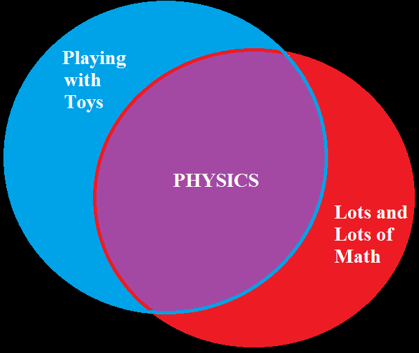 Visual definition of physics