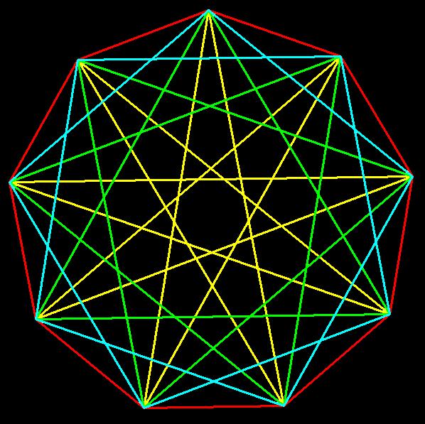 enneagon and enneagrams