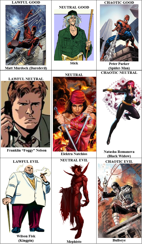 daredevil alignments
